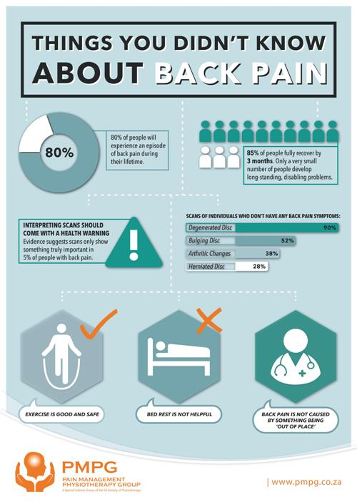 """Things you didn't know about back pain"" - A2 & A3 Posters"